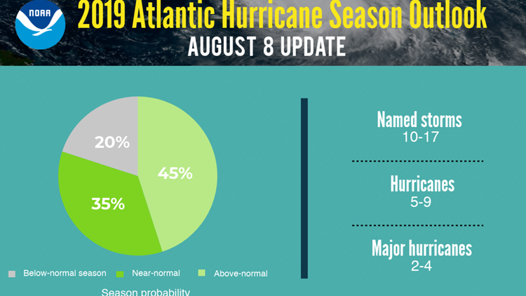 NOAA August 8 Hurricane update outlook