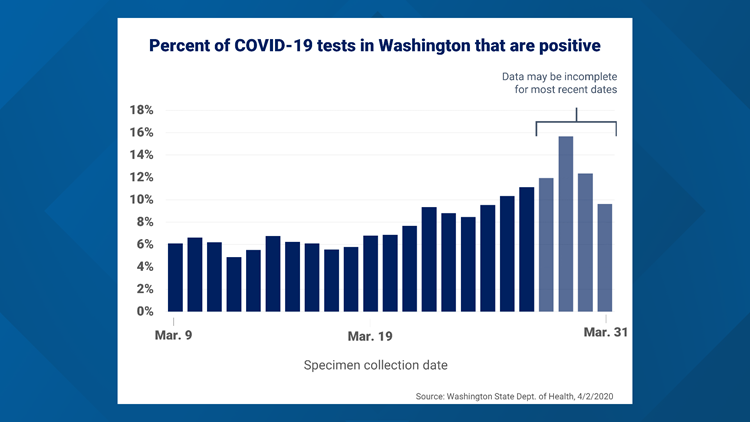 Percent of Washington COVID-19 cases that are positive