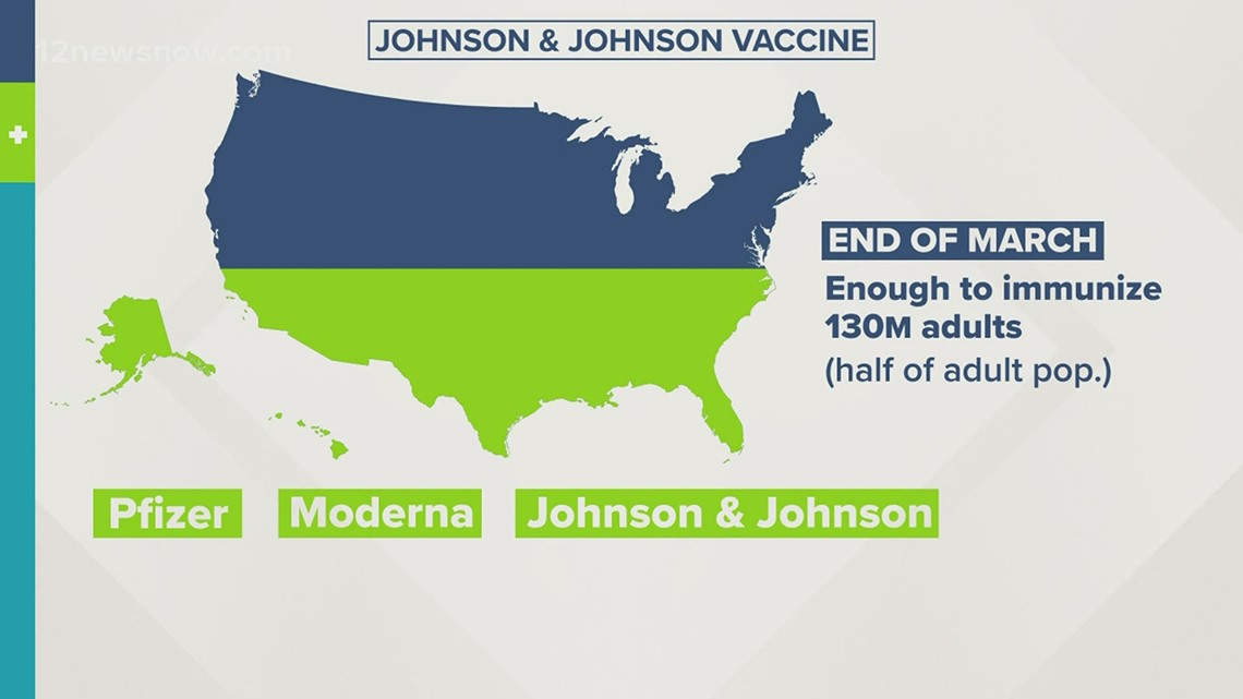 U.S. will have enough doses for half of adult population by end of March with Johnson & Johnson vaccine