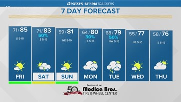 Mostly sunny, warm, breezy Friday set for Southeast Texas