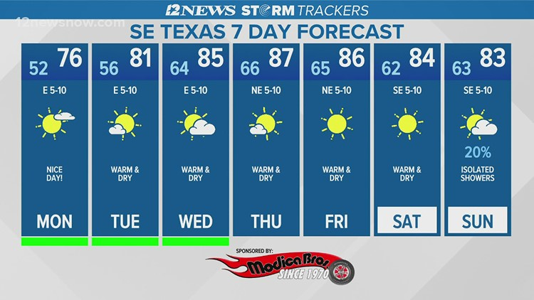 Mostly sunny Monday in Southeast Texas