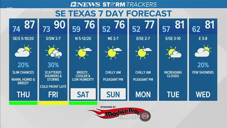 Cold front forecast to bring scattered showers and storms to Southeast Texas