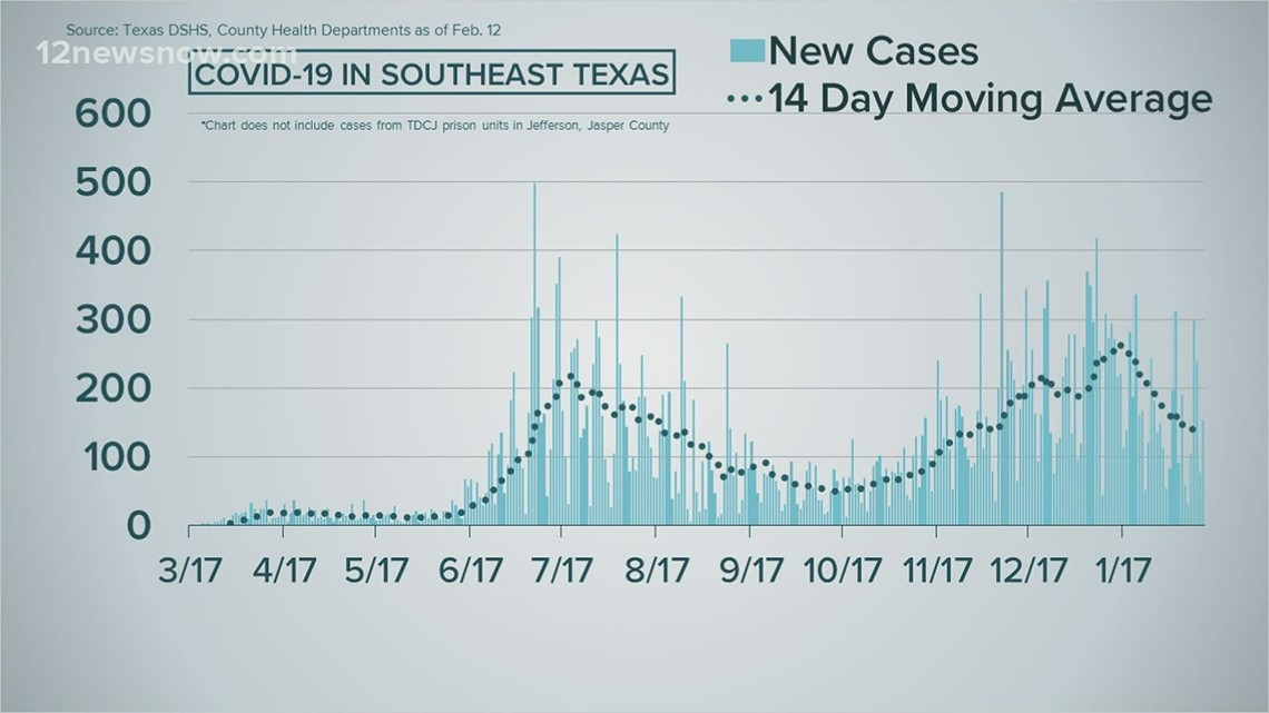 COVID-19 NUMBERS: Southeast Texas COVID-19 cases drop 8 percent Friday, no new fatalities
