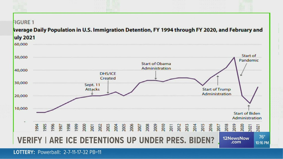VERIFY: Are more migrants being detained under the Biden administration?