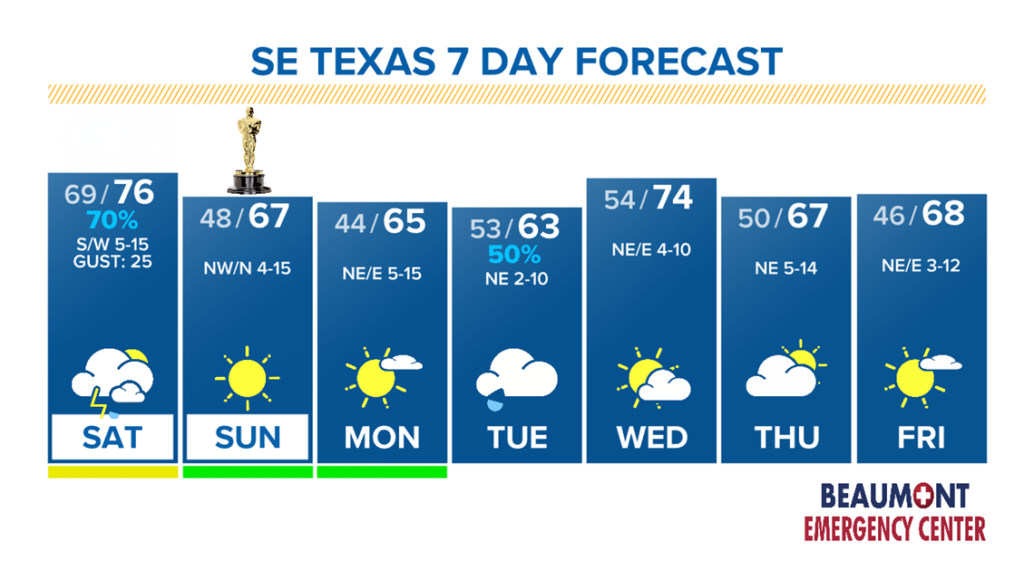 Cold front, storms Saturday and sun on Sunday in SE Texas