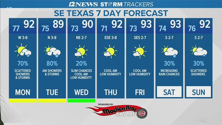 Scattered storms and showers, high temperatures predicted for Aug. 2
