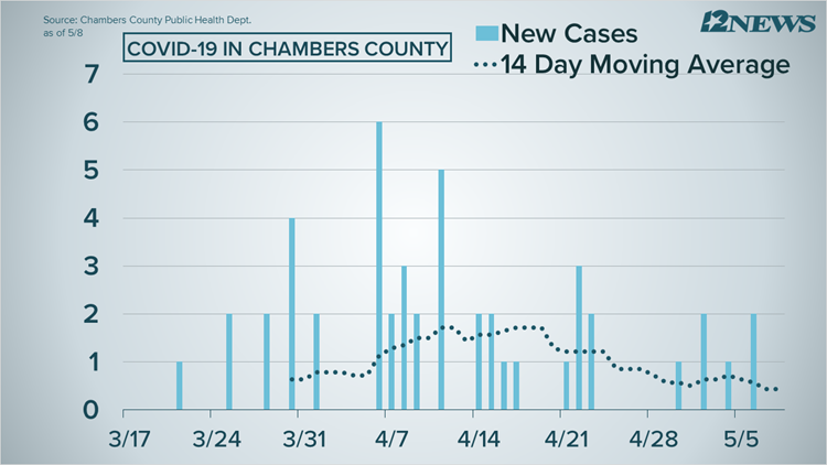 5/8/2020 10:43 DIG-CHAMBERS-CASES-14 Day Average