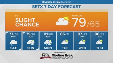 Friday in Southeast Texas mostly cloudy, few isolated showers