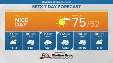 Southeast Texas set for sunny skies, nice Wednesday