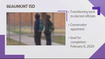 Beaumont ISD to transition back to local control, TEA interviewing candidates for conservator
