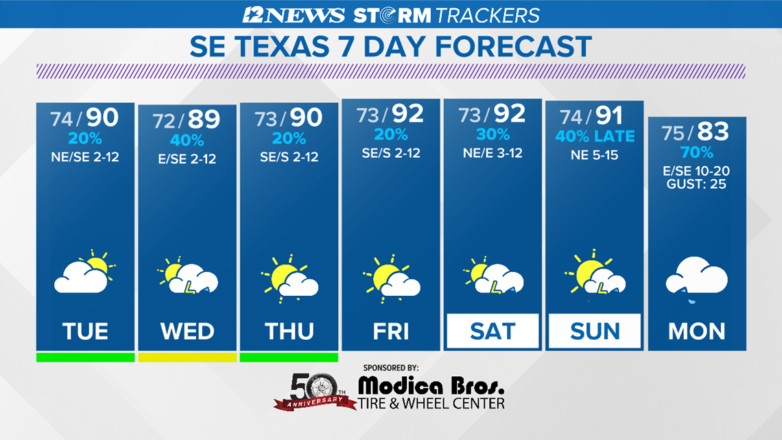 Summertime forecast the next several days in SE Texas