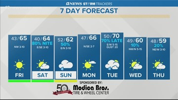 Southeast Texas gets a cool, sunny Friday
