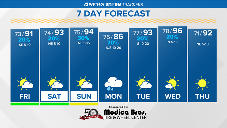 Hot, humid and mainly dry today in Southeast Texas