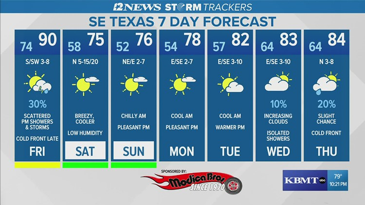Breezy temperatures are in the weekend forecast across Southeast Texas