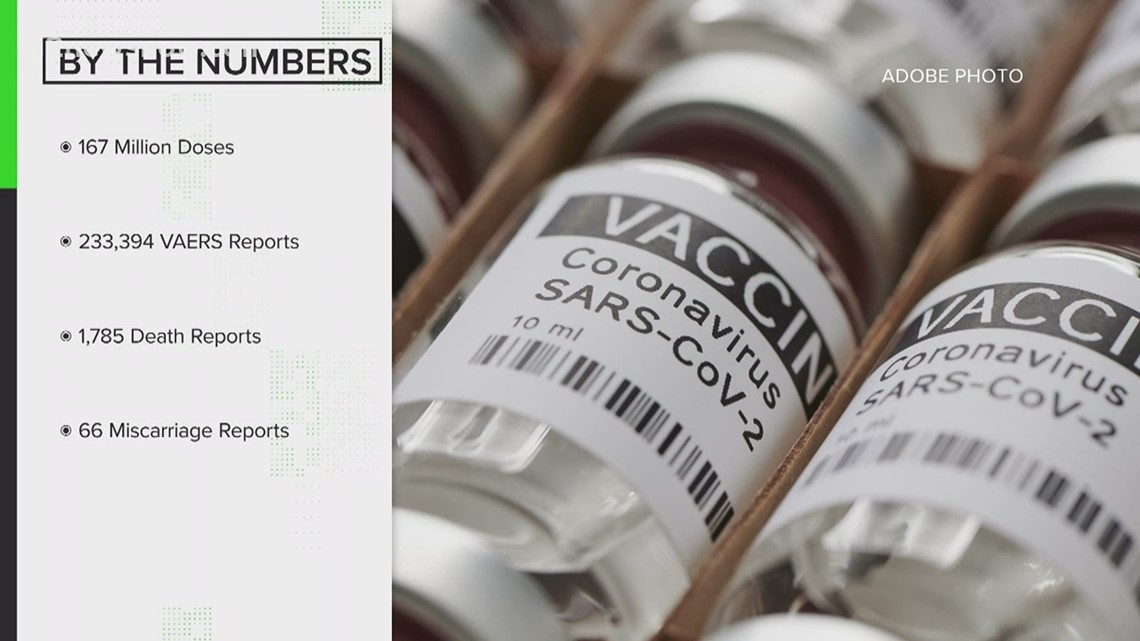 VERIFY: Have hundreds of people died from the COVID-19 vaccine?
