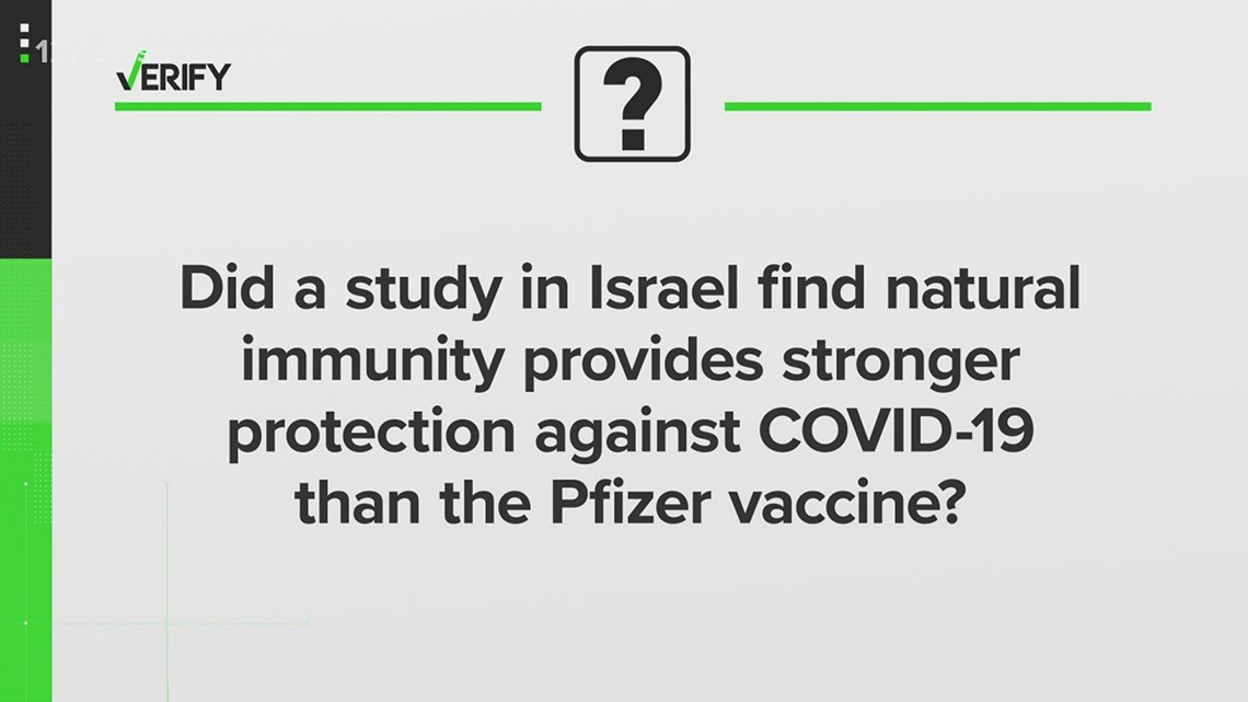 VERIFY: Did a study find natural immunity provides stronger protection against COVID-19 than the Pfizer vaccine?