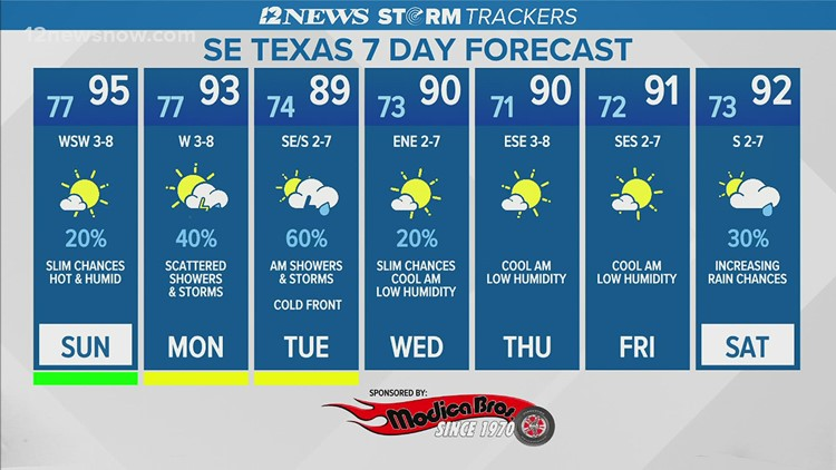 Hot, humid, wet and cold weather expected for Aug. 1 week
