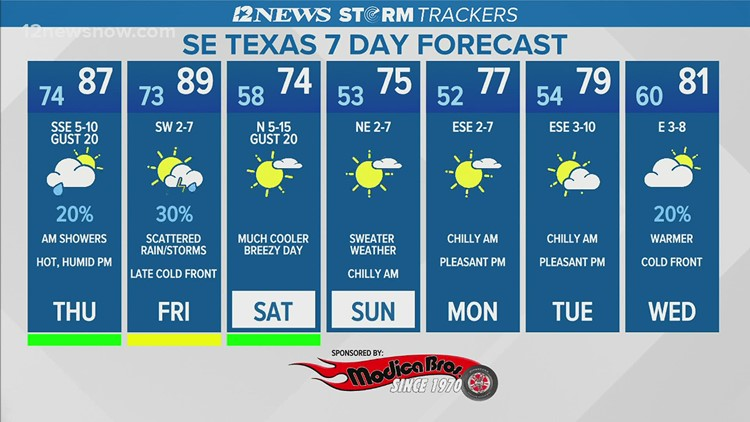 Light morning showers, hot, humid Thursday in Southeast Texas