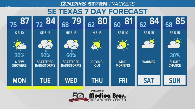 Mostly cloudy with a few showers Monday afternoon in Southeast Texas