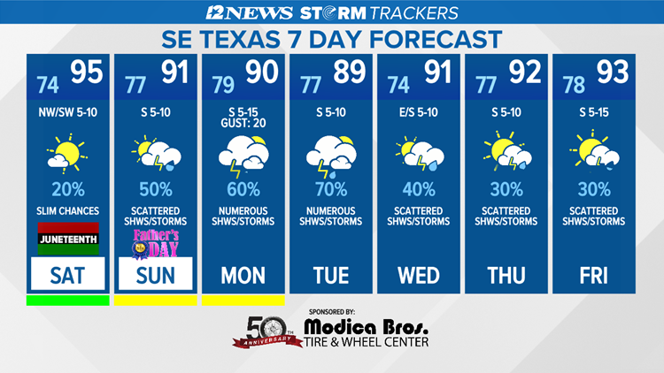 Little rainfall Saturday with higher chances Sunday in SE Texas