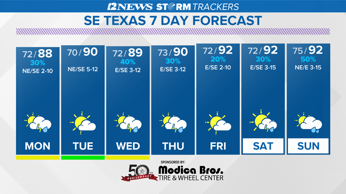 Summertime pattern in SE Texas