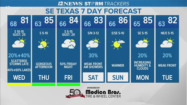 Showers, storms may appear throughout Wednesday ahead of warmer weather
