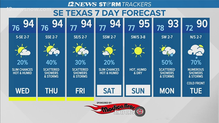 Showers, thunderstorms to end Tuesday night with decreasing cloud coverage