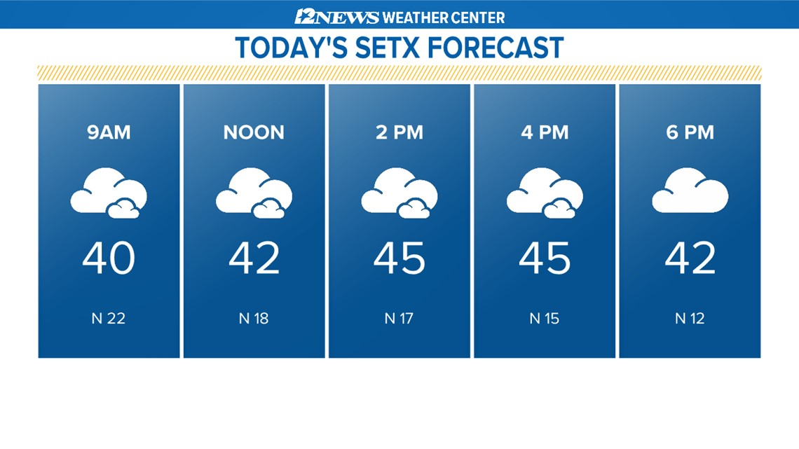Cloudy, cold and windy today