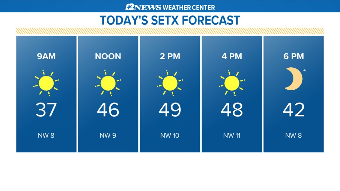Sunshine returns today with chilly temperatures