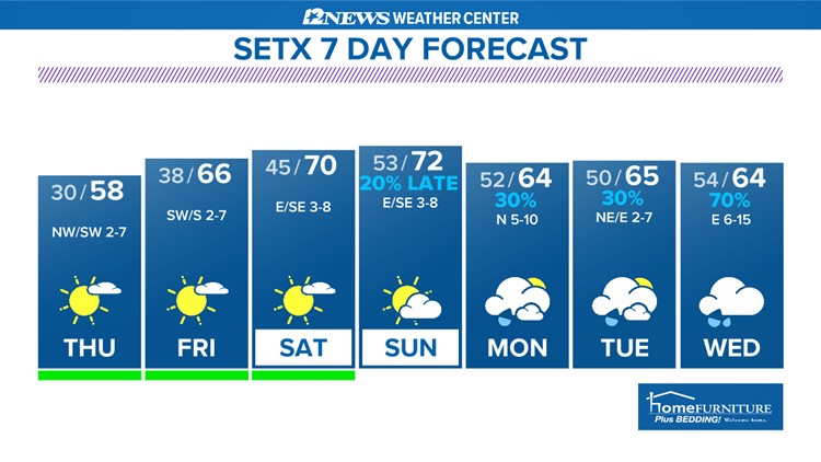 A warming trend headed into the weekend