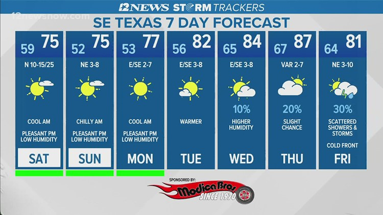 Breezy winds expected Saturday, Sunday across Southeast Texas