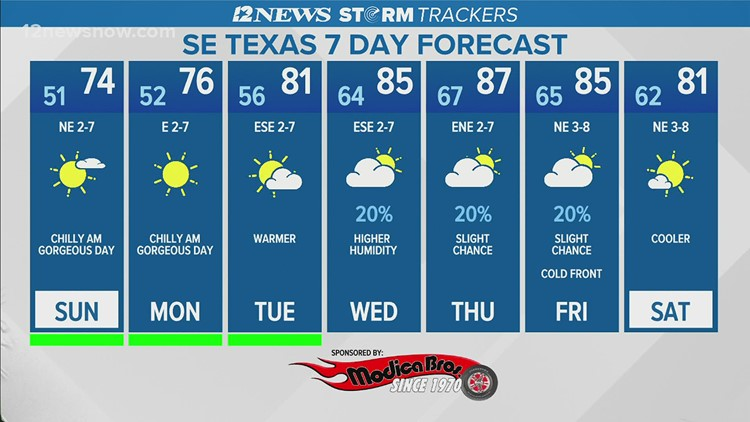 Southeast Texas set to get another cold front due to increase in moisture