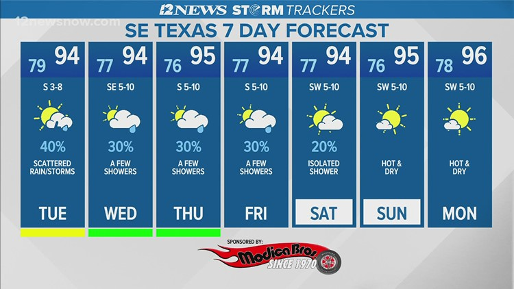 Scattered rain Tuesday in Southeast Texas