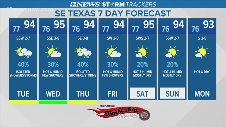 Isolated showers, high temperatures expected week of July 26