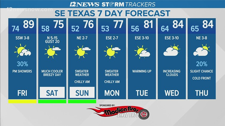 Hot, muggy Friday in Southeast Texas with a chance of showers
