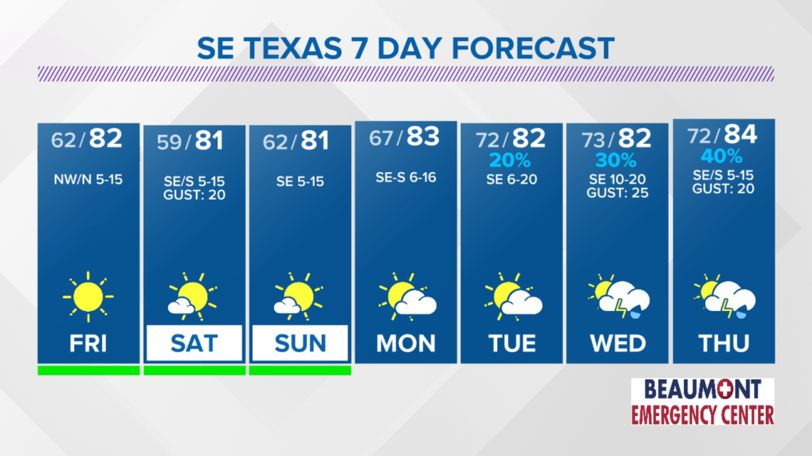 Terrific weather expected Friday through the weekend in SE Texas