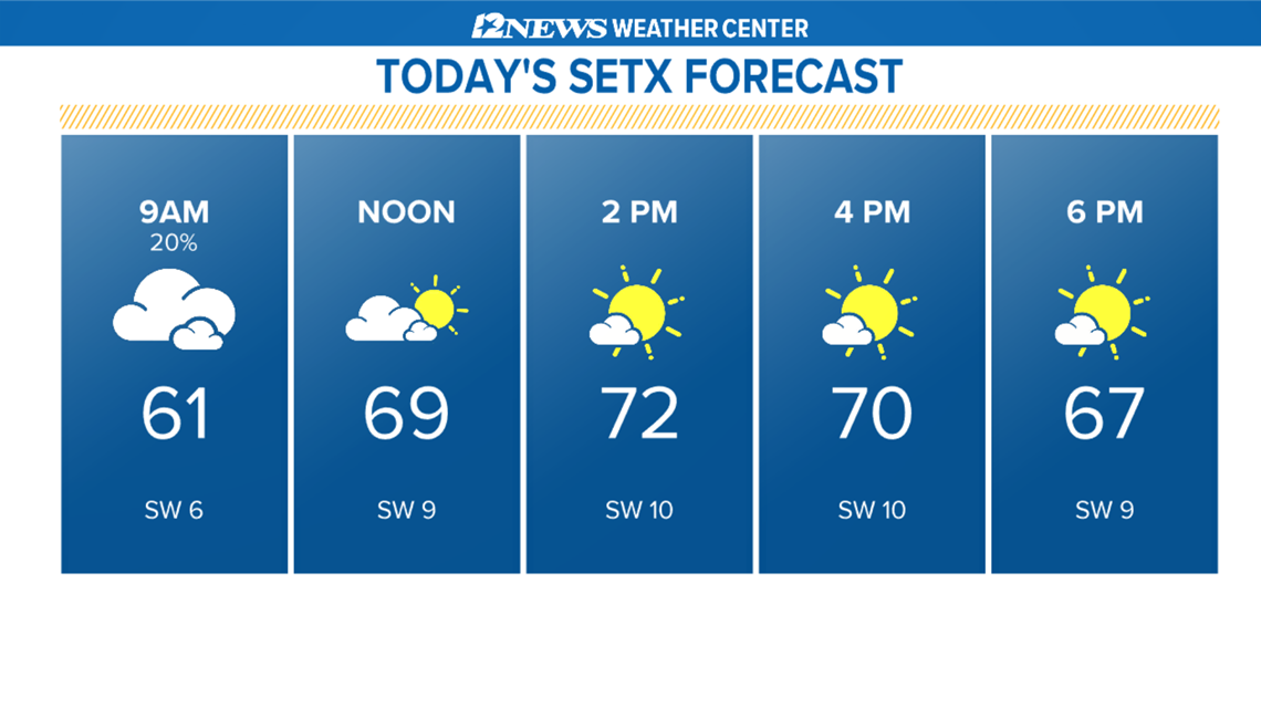 One more complete day of warmer temperatures before cooling down