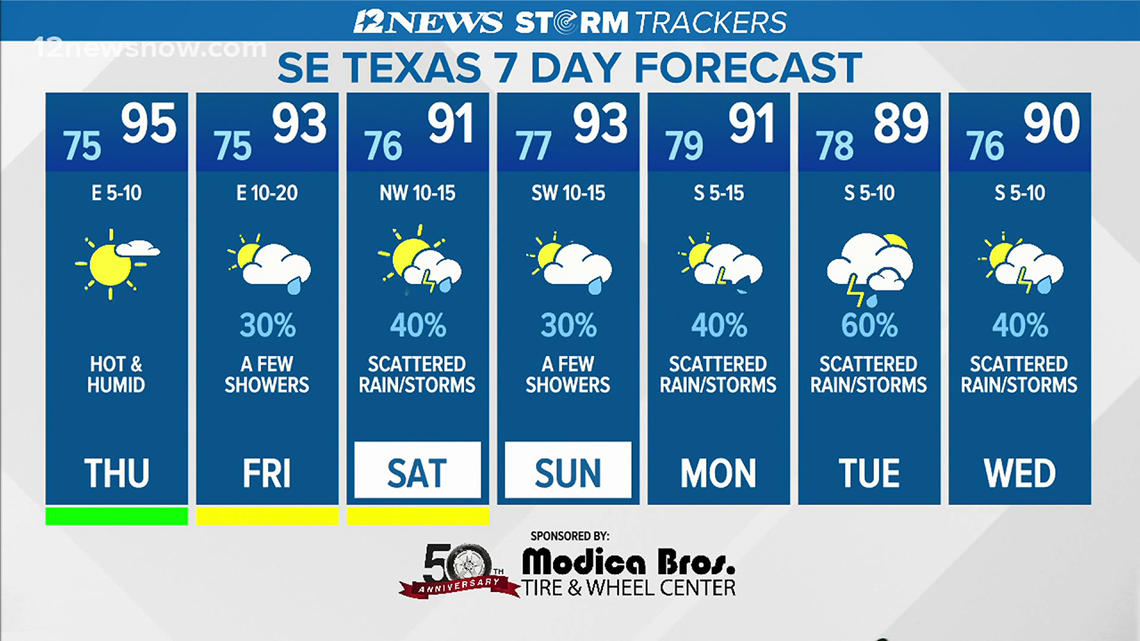 Mostly sunny, hot, humid Thursday in Southeast Texas