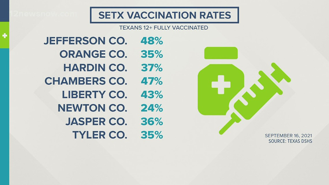 Data shows 1 million Texans skip 2nd COVID-19 shot, 57% received at least 1 dose in Jefferson County