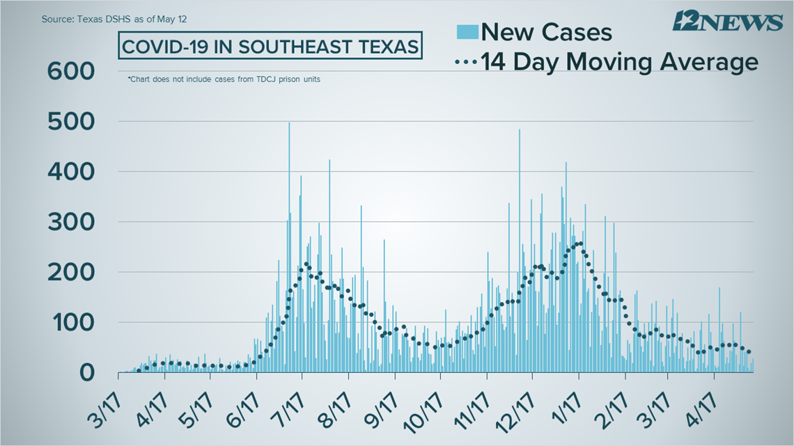 COVID-19 Numbers: 27 new cases, two deaths reported in Southeast Texas on Wednesday