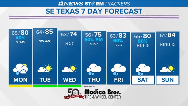 Rain returns to the forecast Monday.