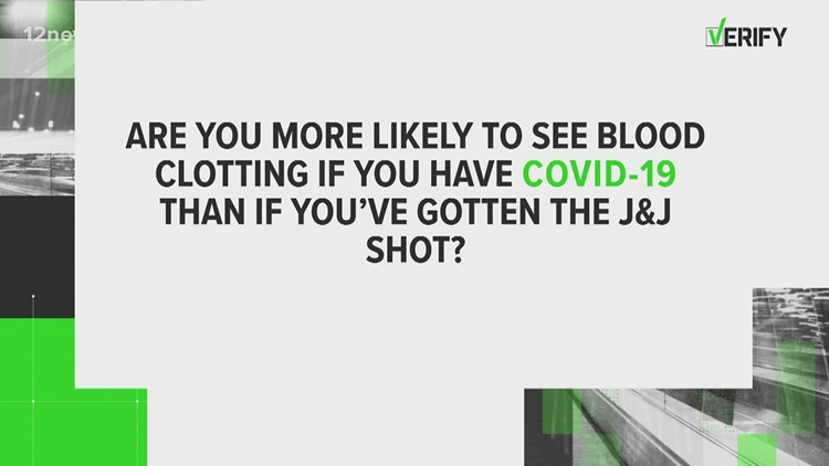 VERIFY: Are you more likely to see blood clotting if you have COVID-19 than if you've gotten the Johnson & Johnson shot?