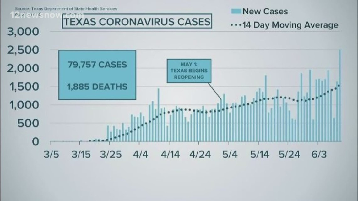 12News Investigates: Did COVID-19 cases spike in Jefferson County?