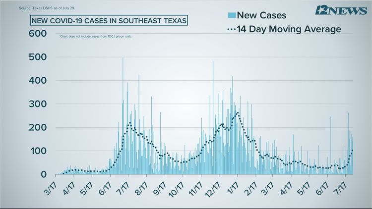 COVID-19 Numbers: 141 cases reported Thursday in Southeast Texas
