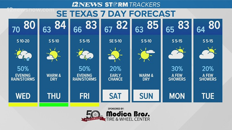 Cloudy skies with a few showers Wednesday in Southeast Texas