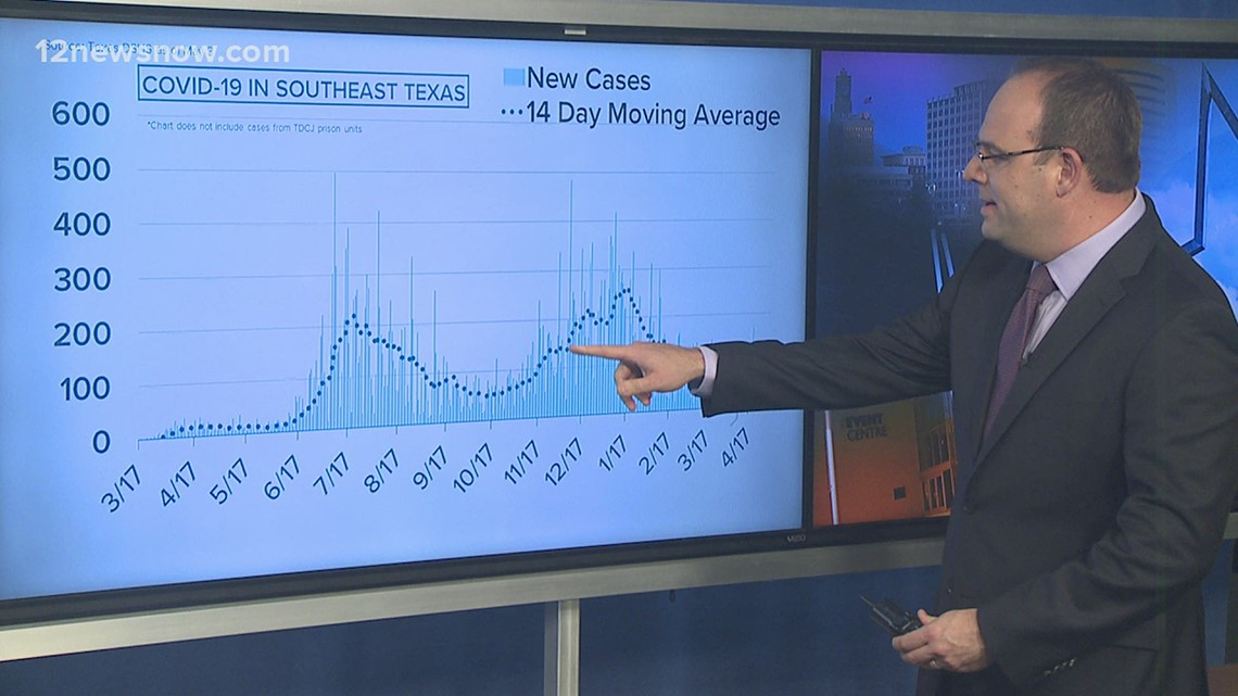 New COVID-19 cases continue to fall in Southeast Texas