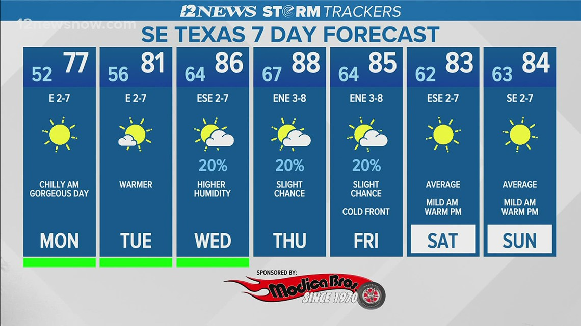 High pressure forecast to bring sunny skies to Southeast Texas Monday