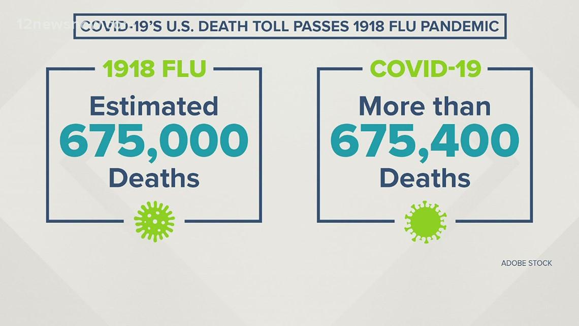 COVID-19 death toll surpasses estimated death toll of 1918 Spanish flu pandemic