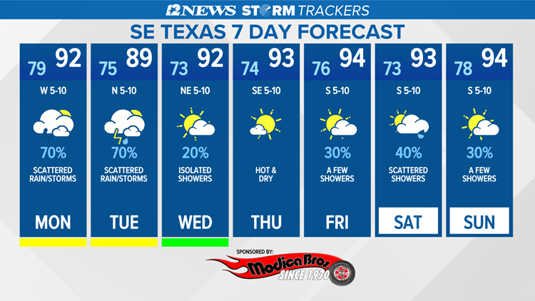 Scattered rain, storms Monday in Southeast Texas