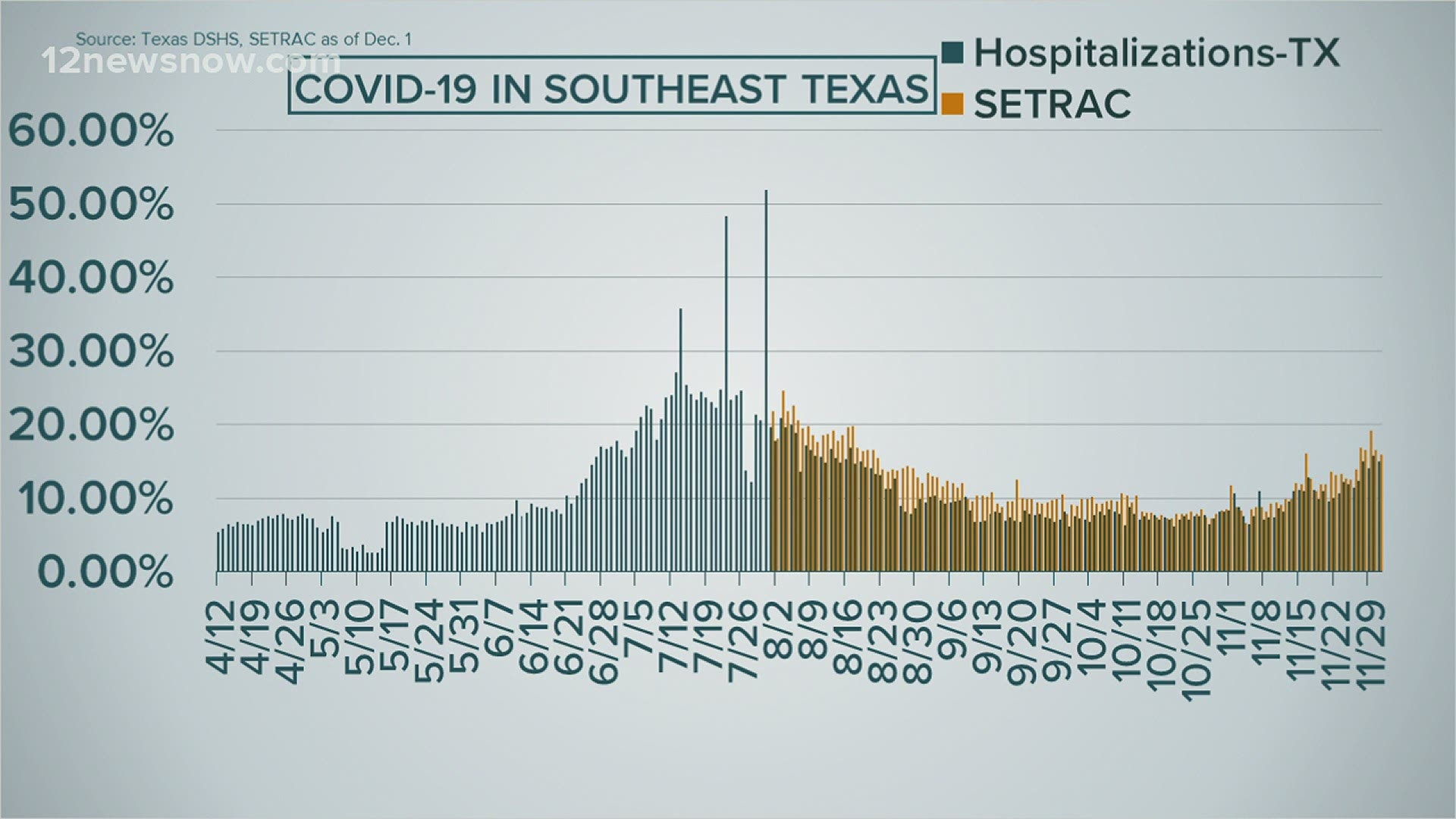 Understanding How Texas Calculates Covid 19 Hospitalizations 12newsnow Com